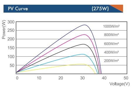 Солнечная батарея DAH 60 260-275W
