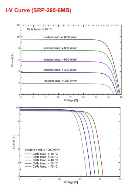 Солнечная батарея Seraphim PERC 295-310W