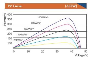 Солнечная батарея DAH Solar
